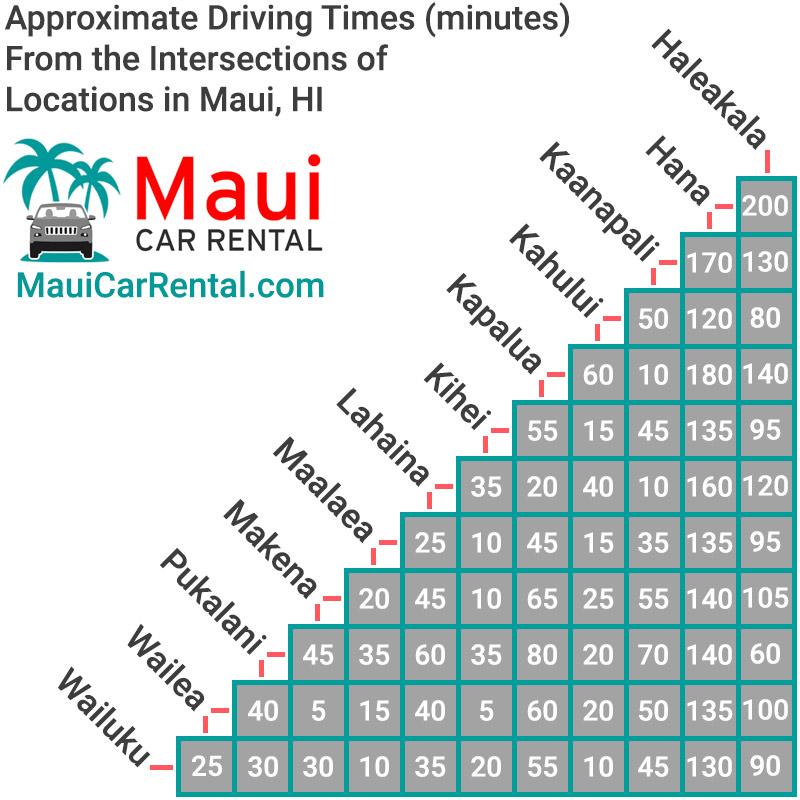 Maui Driving Times Chart